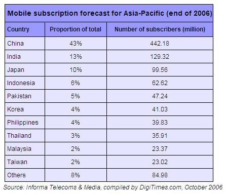 AsiaPac mobile subscribers.jpg